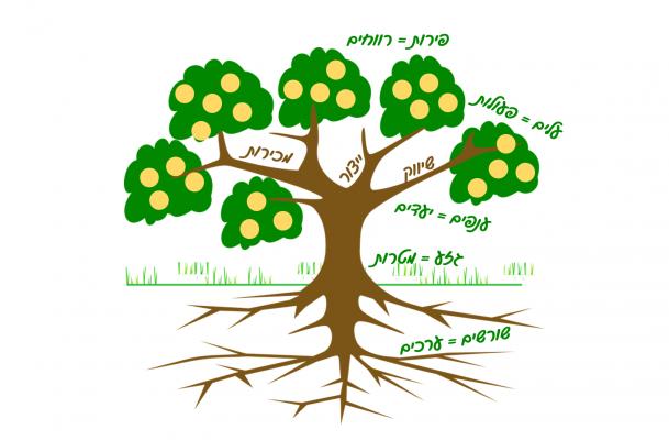 מבנה ארגוני כעץ